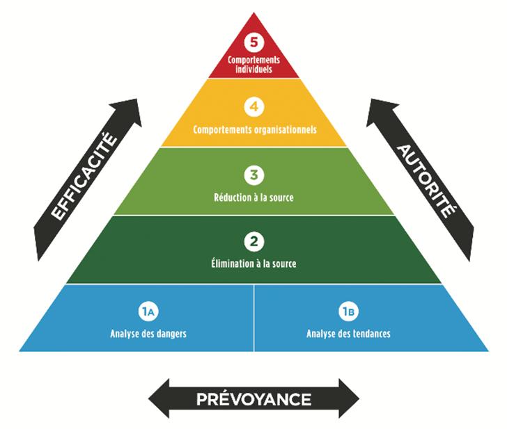 Pyramide de Ferron et Dangers SST
